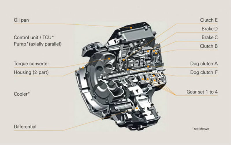 Zf Transmission Recall